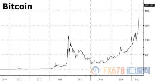 比特币疯涨如牛,七年翻了超过7500万倍!