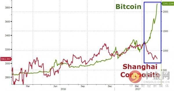 比特币和上证股市