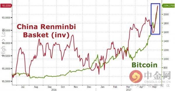 比特币和人民币加权汇率