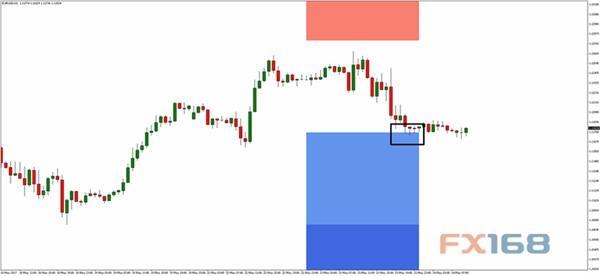 欧元/美元60分钟图1