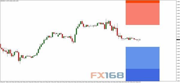 欧元/美元60分钟图2