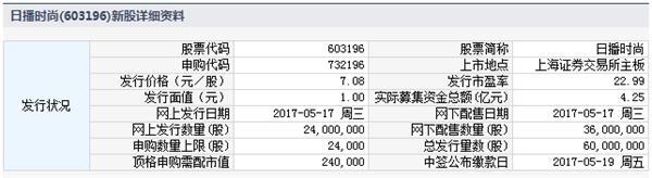日播时尚5月31日上交所上市 定位分析