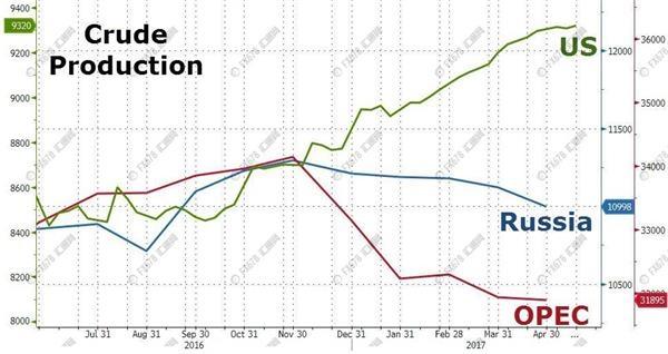 """这几张图告诉你:原油市场其实早已四面受敌"""""""