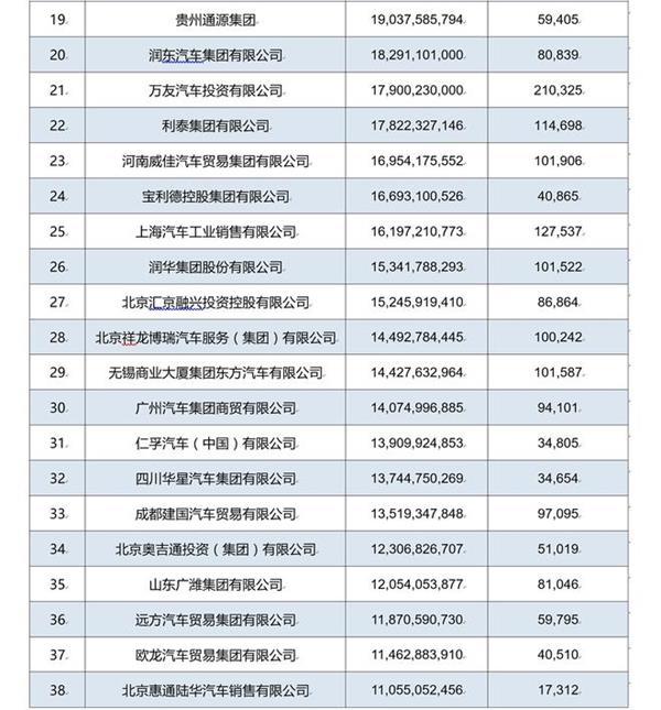 2017中国汽车流通行业经销商集团百强榜