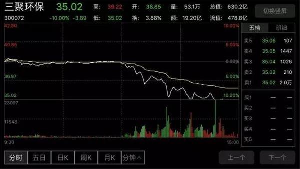 中国式唱空再现 三聚环保跌停 王亚伟单日损失1.4亿