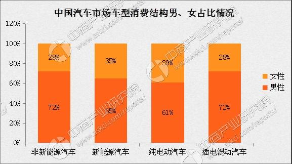 中国新能源汽车市场消费结构分析:男女比例各占多少?