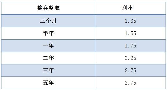 数据来源:中国建设银行官网