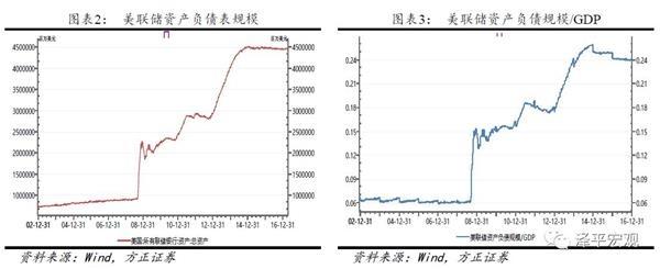 任泽平:美联储缩表会对欧元日元汇率形成贬值压力