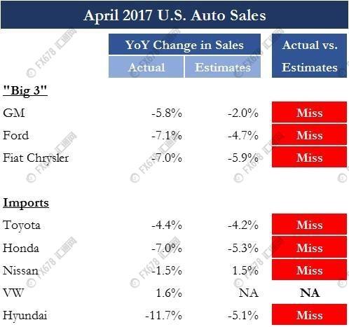 花旗美国经济意外指数重挫至0水平。