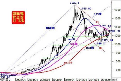 杨易君:别再追捧地缘政治危机对黄金刺激的鸡肋