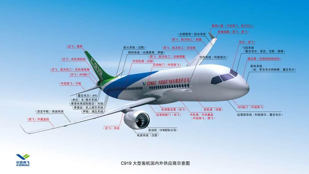 图表解析C919供应商