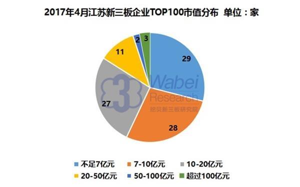 2017年4月江苏新三板企业TOP100市值分布(挖贝新三板研究院制图)