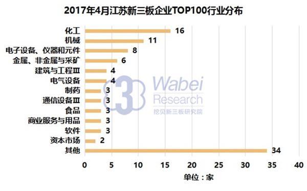 2017年4月江苏新三板企业TOP100行业分布(挖贝新三板研究院制图)