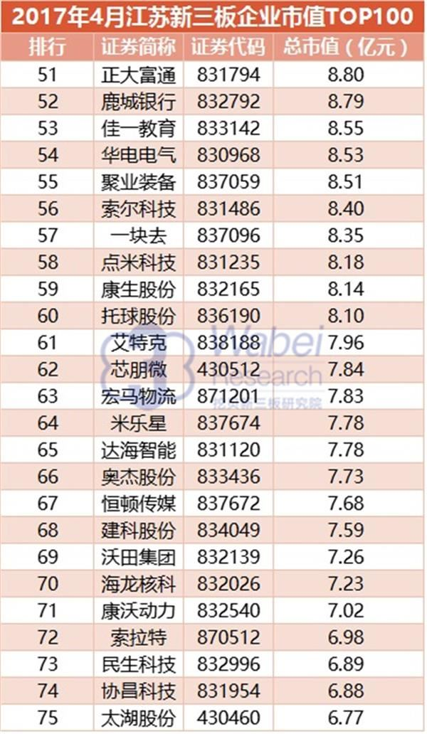 2017年4月江苏新三板企业市值TOP100(挖贝新三板研究院制图)3