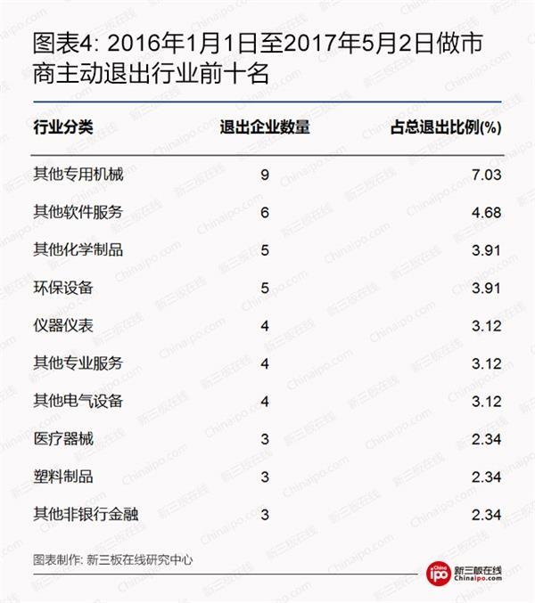 2016年1月1日至2017年5月2日做市商主动退出行业前十名