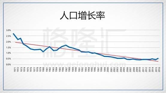 美国人口自然增长率_人口增长率_年均人口增长率_微信公众号文章