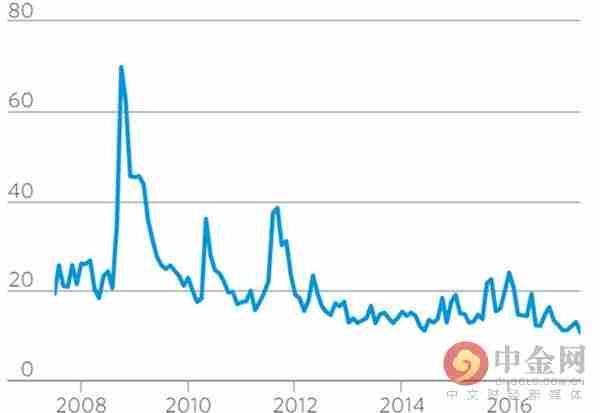 VIX指数近期一直保持在较低水平