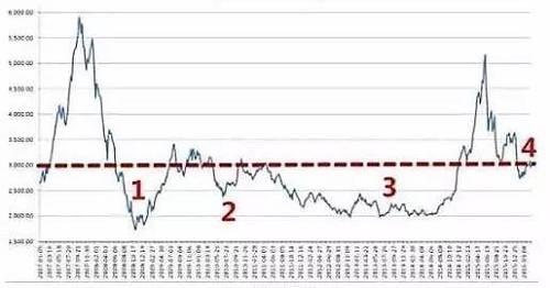 上面这张图是2007年上证指数首次站上3000点至今的曲线图,而这里藏着一座金矿!