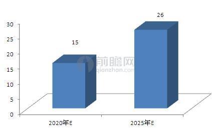 图表4:2020-2025中国工业机器人销量预测(单位:万台)