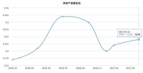 图为:工银国际原油人民币基金规模