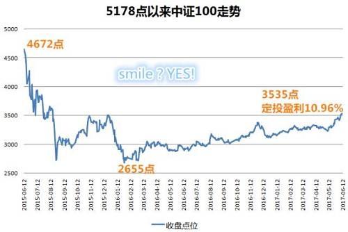 中证100指数从4672点跌至2655点,又涨至3535点,构成了一条标准的微笑曲线。