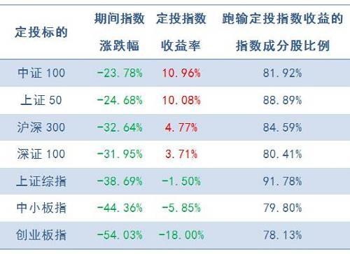 注:成分股以指数最新成分股为准,剔除期间上市新股