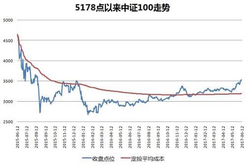 上图中,蓝线就是指数的收盘点位,红线就是定投的平均成本,蓝线在红线之上,定投就是盈利的,反之则是亏损的。