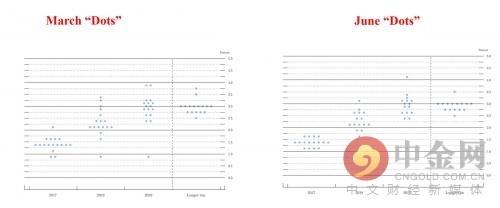 3月和6月美联储点阵图