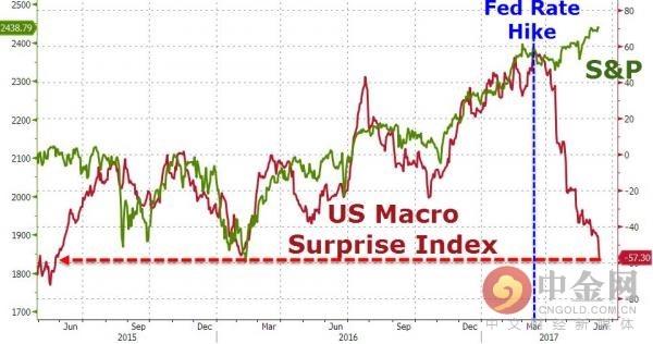 美联储加息和美国宏观经济意外指数