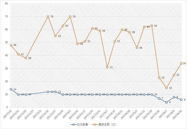 今年以来IPO批文数量