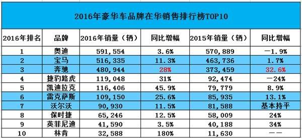 奔驰比宝马卖得更火 为何北京汽车却没追上华晨中国?