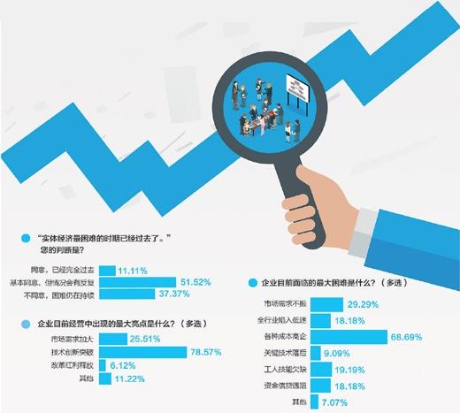 百家实体企业经营情况调查:向下掉趋势止住 还可能有反复