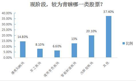 本周股市调查:回望5178点两周年 被套牢的股民是否安好?