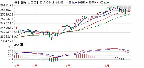 港股收盘收涨1.16% 恒安国际领涨蓝筹