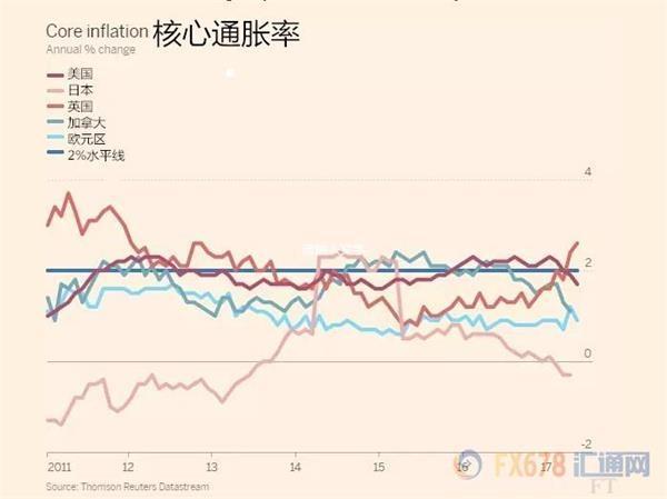 美联储考虑提高通胀目标?耶伦此话暗藏玄机