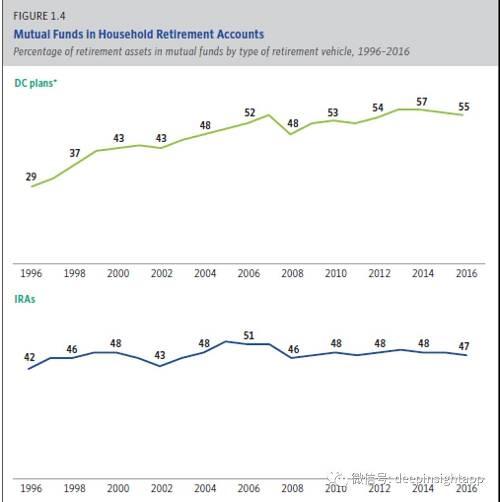 美国基金现状:被动占比高,集中度提高