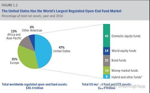 美国家庭资产:22%在股票和基金里
