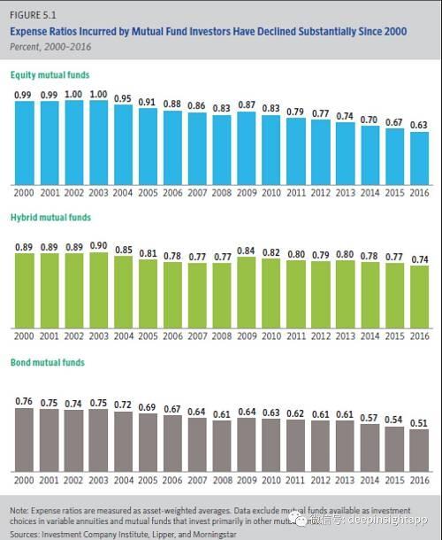过去几年,主动管理基金也在降低费率水平。整体上看,共同基金通过科技变革,提高了基金的投资和研究效率,降低费率后吸引更多用户购买。