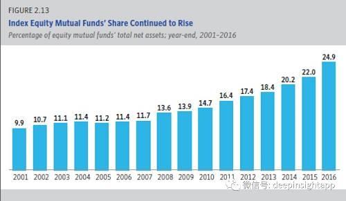 由于被动化产品的占比提高,以及共同基金的效率提高。我们看到2000年以来,美国所有类型共同基金的费率都出现了下滑。比如权益共同基金的费率从2000年的0.99下降到了2016年的0.63,。混合基金费率从2000年的0.89,下降到了2016年的0.74。债券基金费率从2000年的0.76,下降到了2016年的0.51.