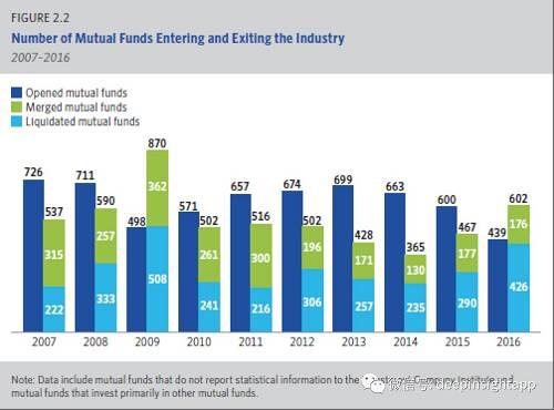 另一个大趋势是主动管理的权益基金不断被赎回。我们看到2007年以来,美国的权益,债券和混合基金规模都是在萎缩。虽然指数不断创新高,大家更愿意去认购费率更低,表现也更好的被动化产品。所以这一次牛市和过去不同,主动管理的产品和规模都没有增加,反倒是被动化产品起来很快。