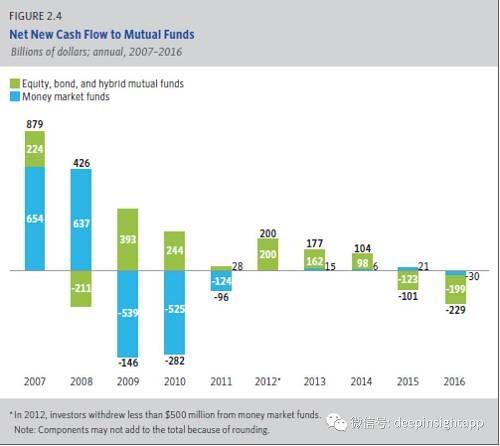 所以,被动化产品占规模的比重,从2001年的10%不到大幅提高到今天的24.9%。而且我们看到2001到今天,被动化产品市场份额几乎每年都在提高。这一轮牛市提高的比例是最高的。2007到2016年,被动产品获得1.4万亿美元资金流入,而主动管理产品资金流出了1.1万亿。