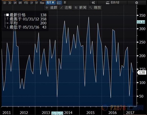 13.8万!美国5月新增就业大跌眼镜,但料无碍美联储6月加息