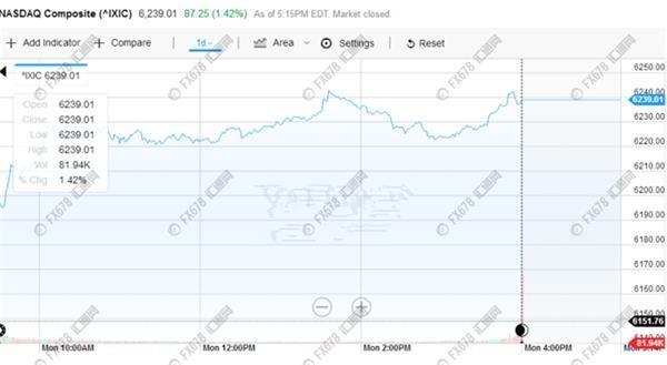 ★★★这两则事件,令黄金技术上大幅跌破1250
