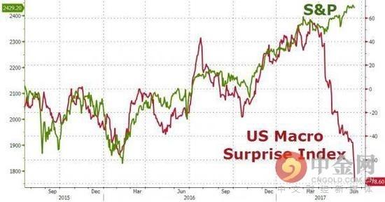 市场忽略美联储重申其政策指引的时间越长,资产市场对美联储转变失望的可能性就越大。