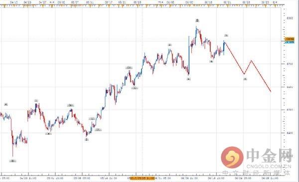 欧元兑英镑四小时图