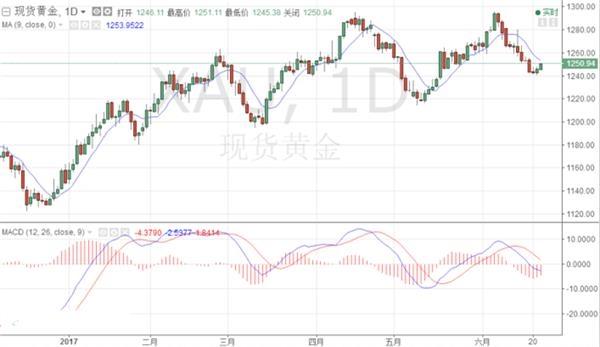 ★★★油价暴跌+下跌动能放缓,黄金1240上方获得持稳
