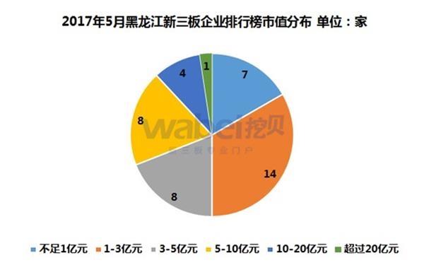 2017年5月黑龙江新三板企业排行榜市值分布(挖贝新三板研究院制图)