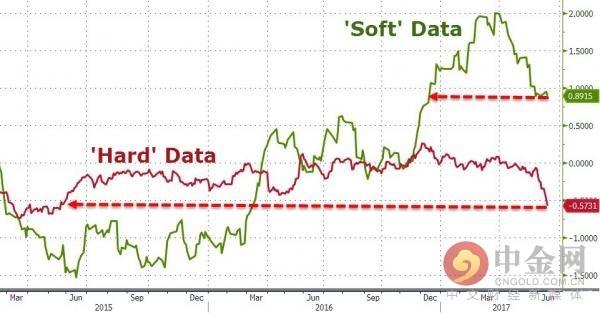 软数据和硬数据