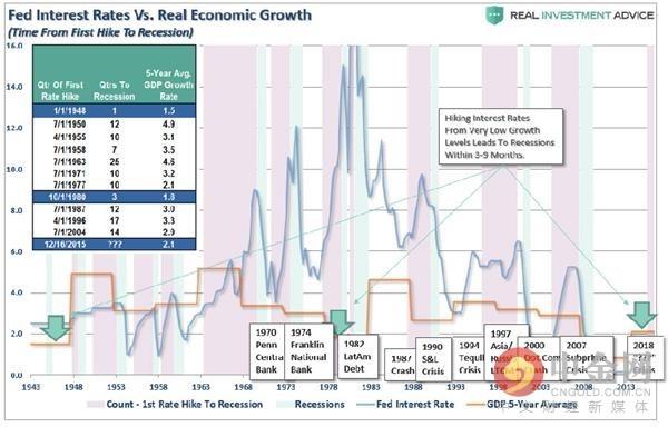加息和经济衰退