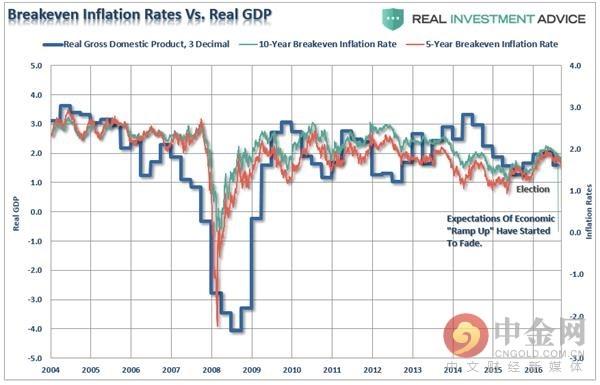 GDP与通胀盈亏平衡率